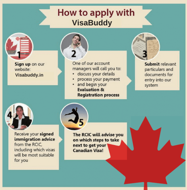 Canada Express Entry Process Step by Step 2018 - Apply for